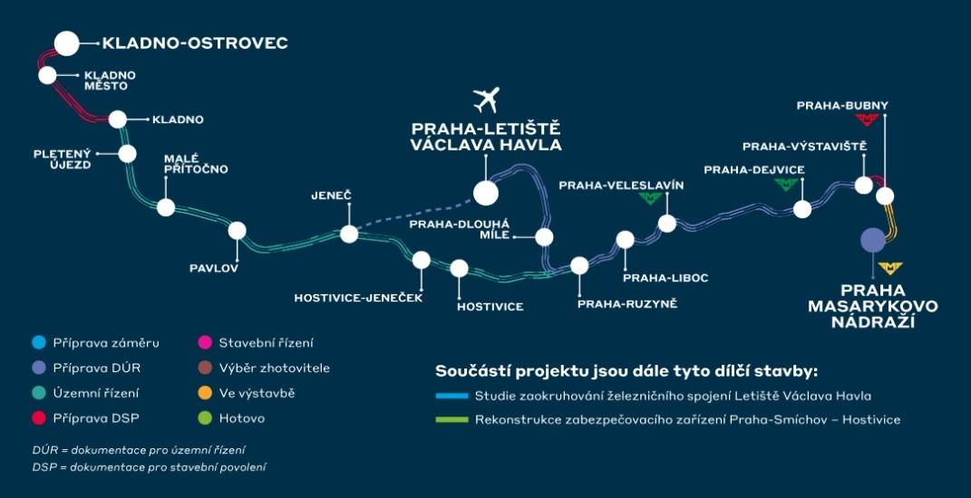 A Prága és Kladno közötti vasútvonal tervezett vonalvezetése a reptéri kiágazással együtt, ami újépítésű vasútvonal lesz. Kattintson lenti galériánkra, nézze meg a látványterveket!