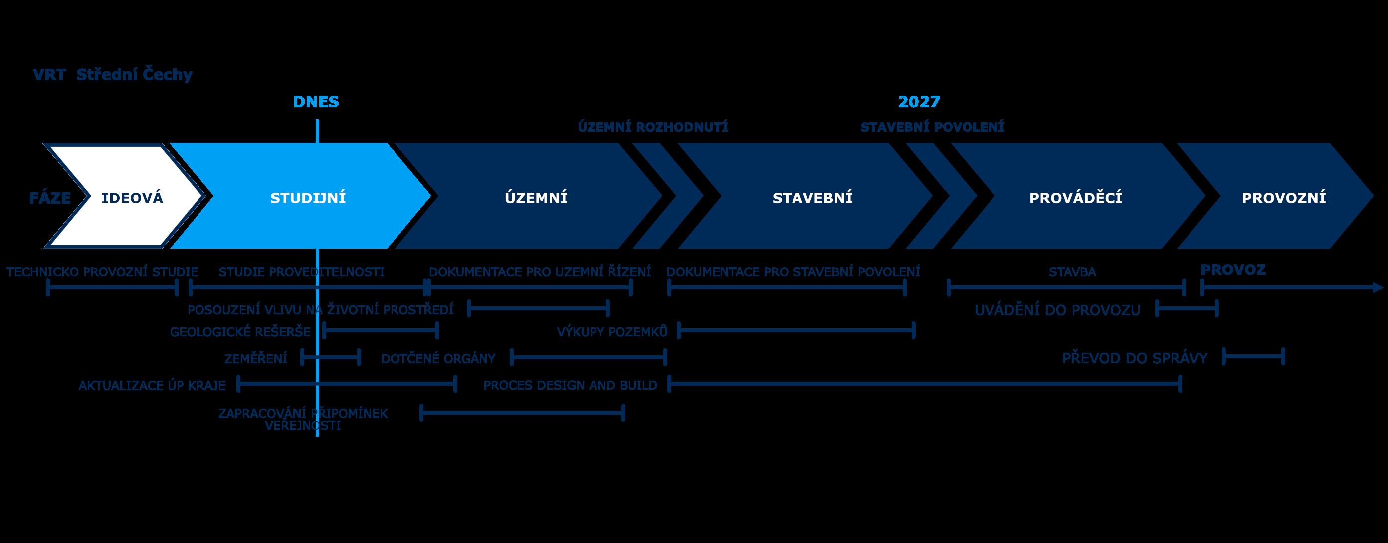 Schéma Fáze přípravy VRT Střední Čechy