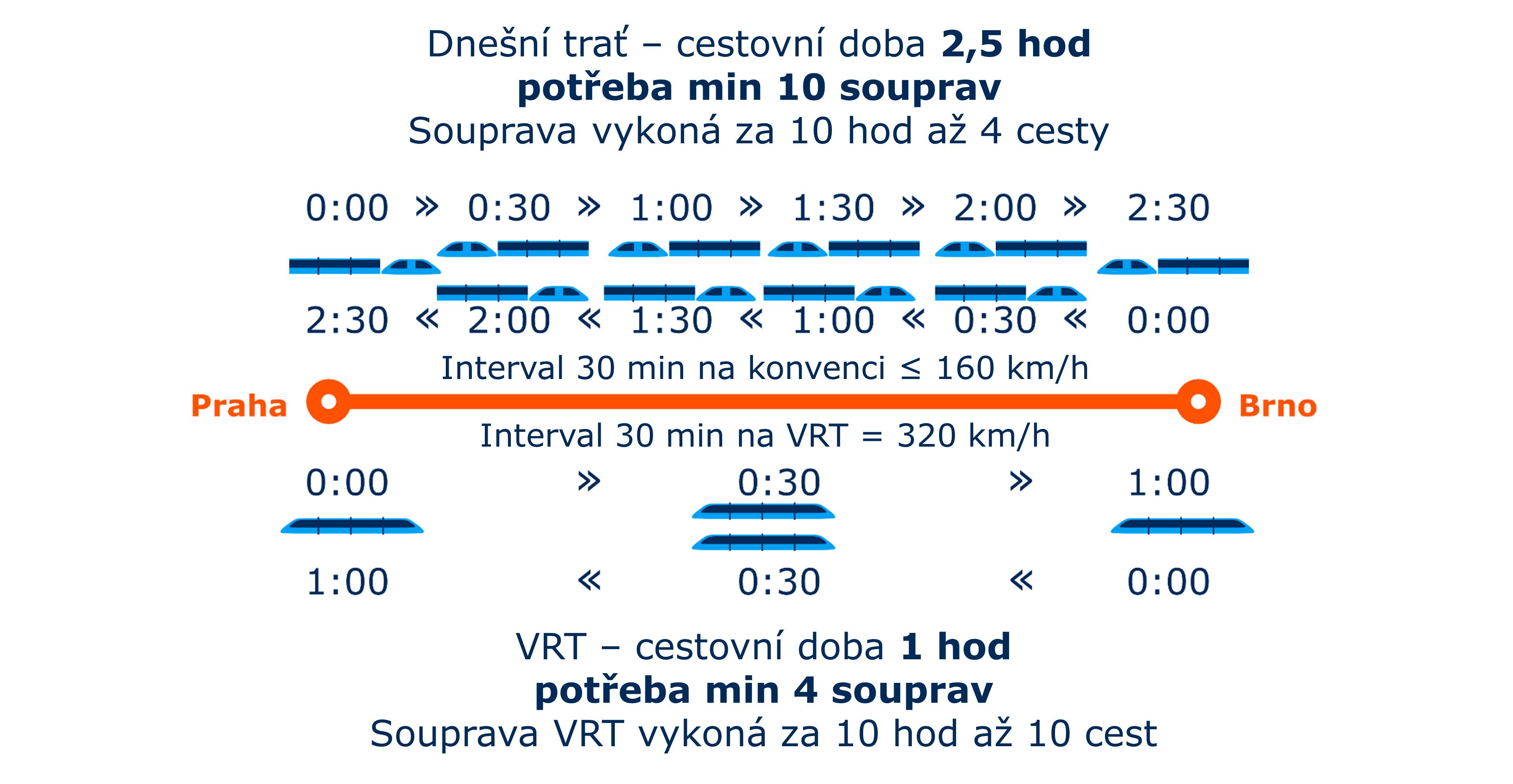 Schéma využití a potřeby vlakových souprav v závislosti na rychlosti provozu (zdroj: Správa železnic).