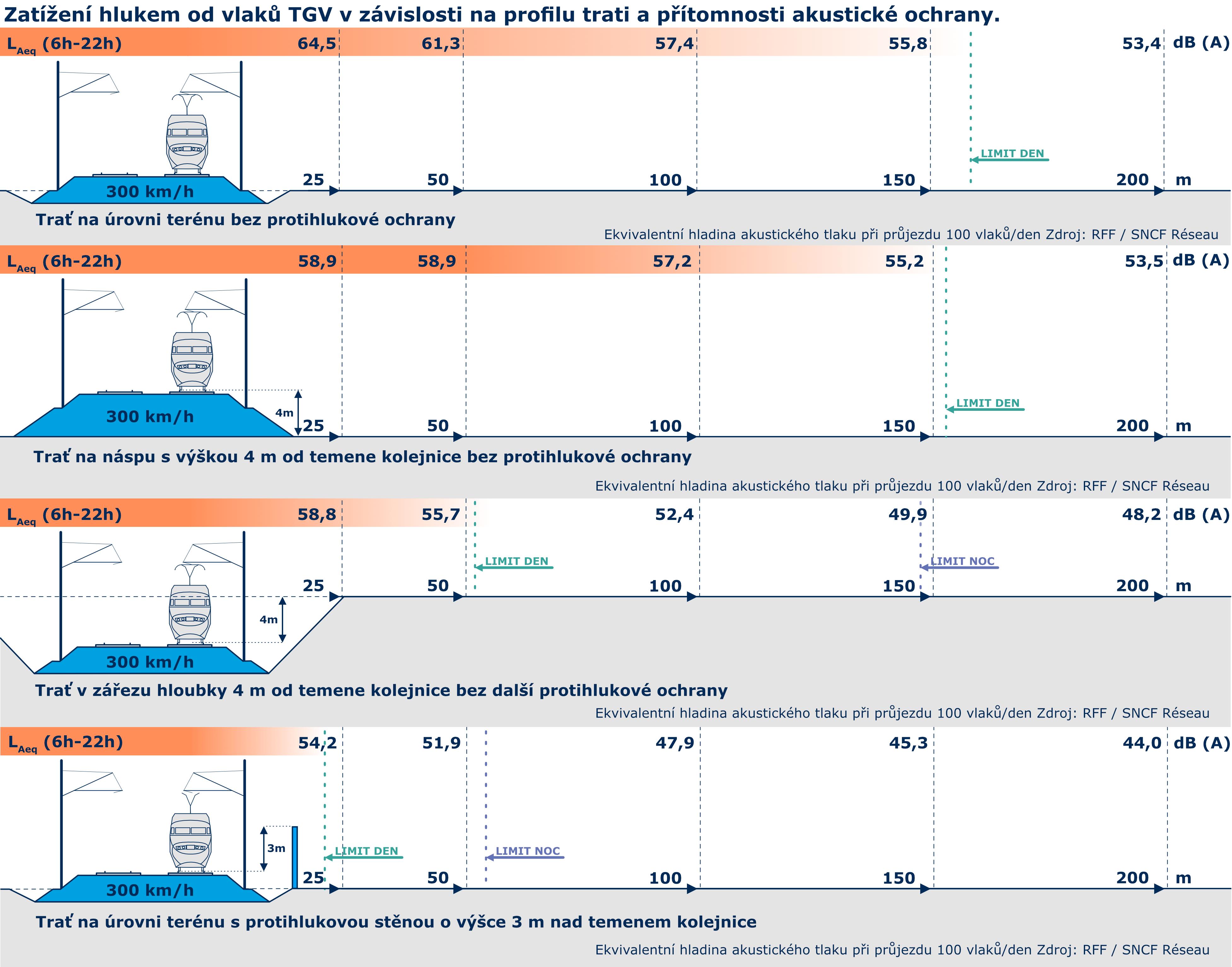 obrázek: schéma zatížení hlukem od vlaků TGV