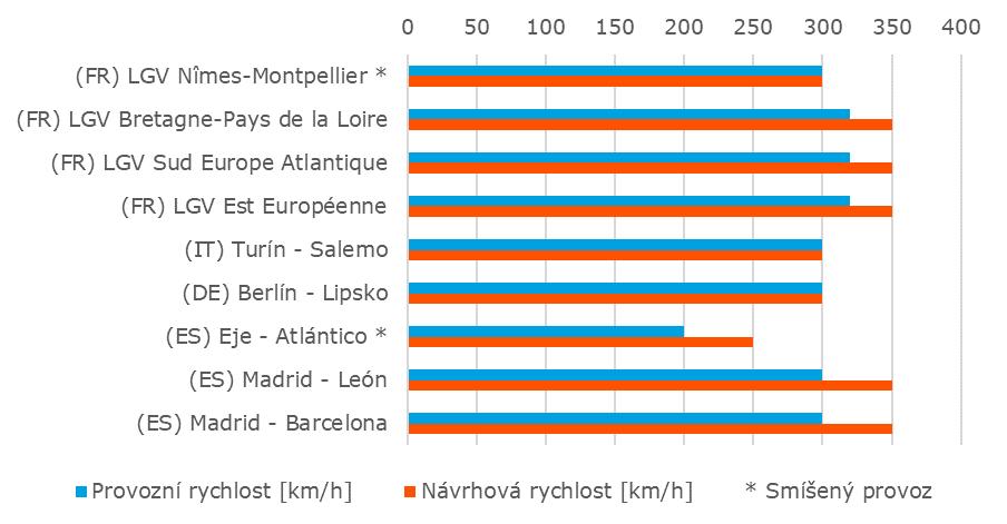 Graf návrhové a provozní rychlosti VRT dokončených zhruba od roku 2010 (zdroj: Správa železnic).
